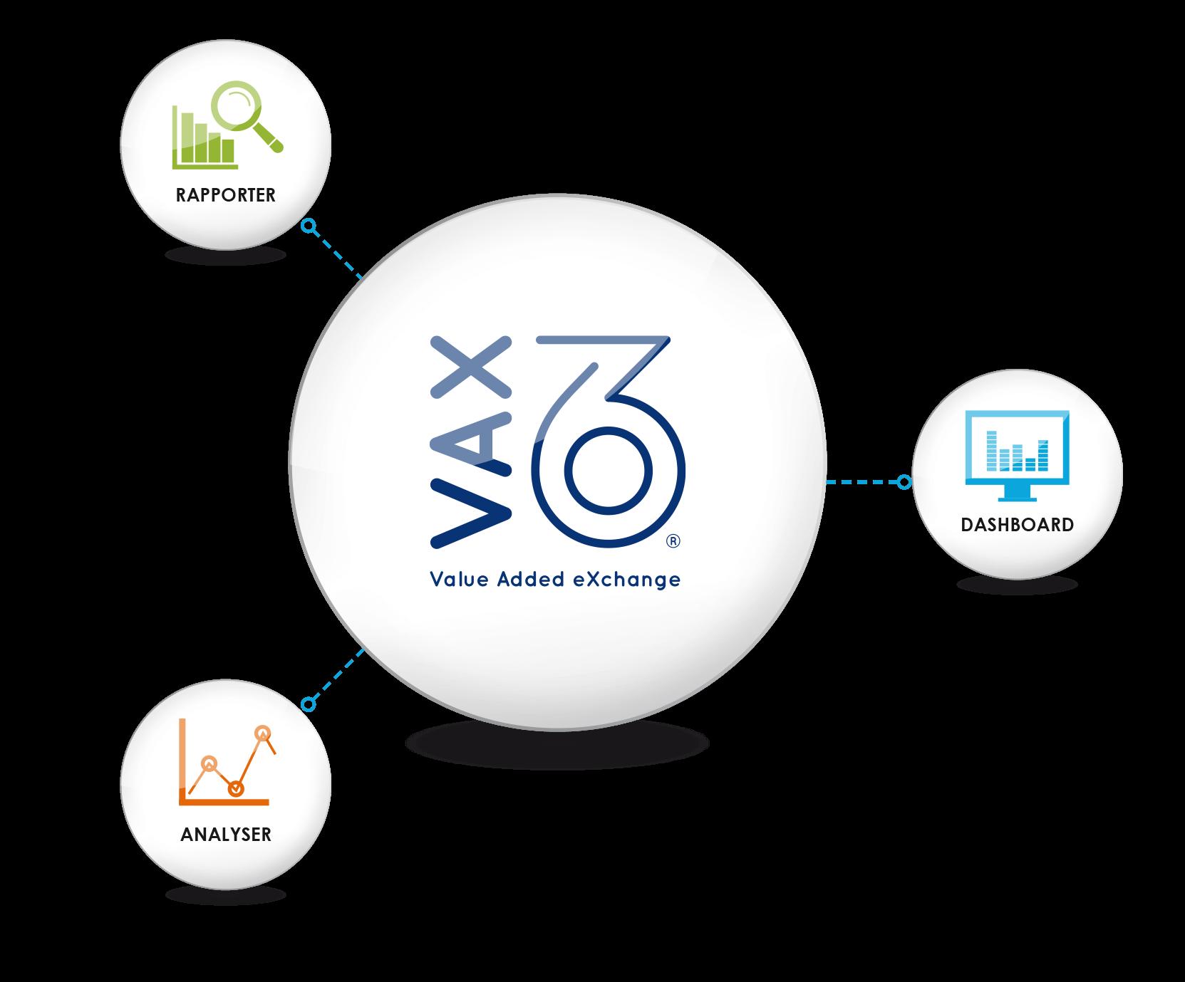 VAX 360 intelligence model
