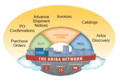 mySupply integration ttil SAP Ariba